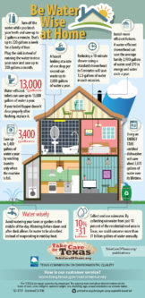 Be Water Wise at Home